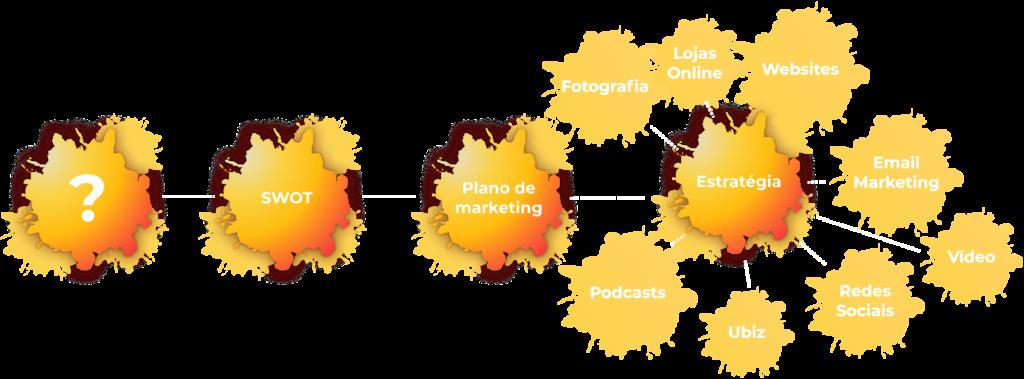 Agencia Web Marketing Impact Transition
